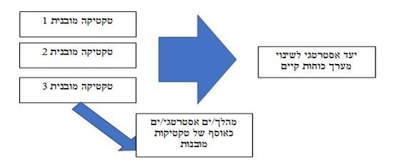 תרשים ההבדל בין טקטיקה לאסטרטגיה